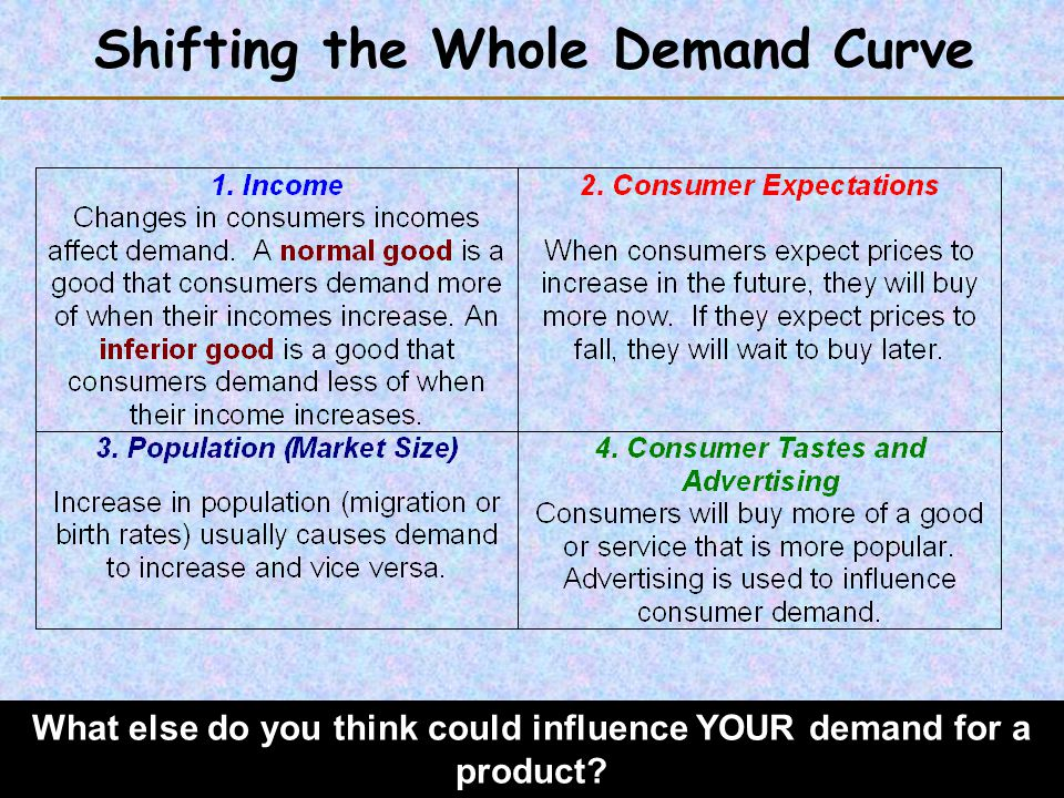 Shifting the Whole Demand Curve