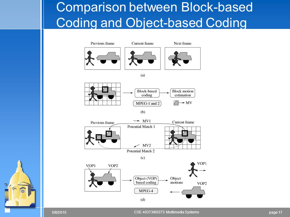 Comparison between Block-based Coding and Object-based Coding