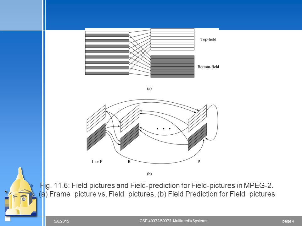 Fig. 11.6: Field pictures and Field-prediction for Field-pictures in MPEG-2.