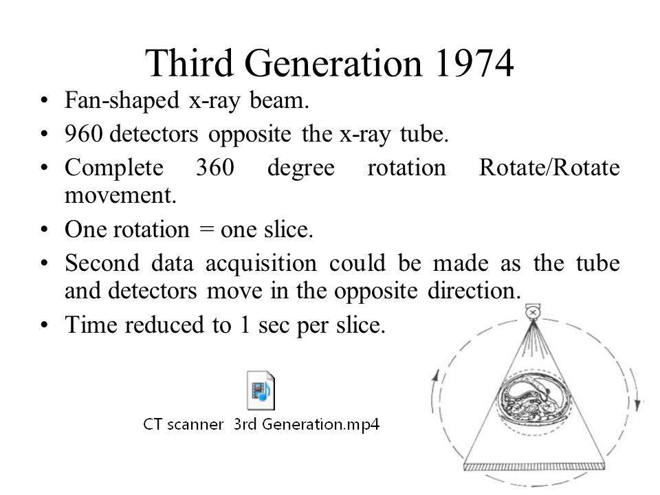 Third Generation 1974 Fan-shaped x-ray beam.