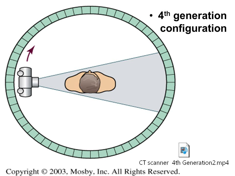 4th generation configuration