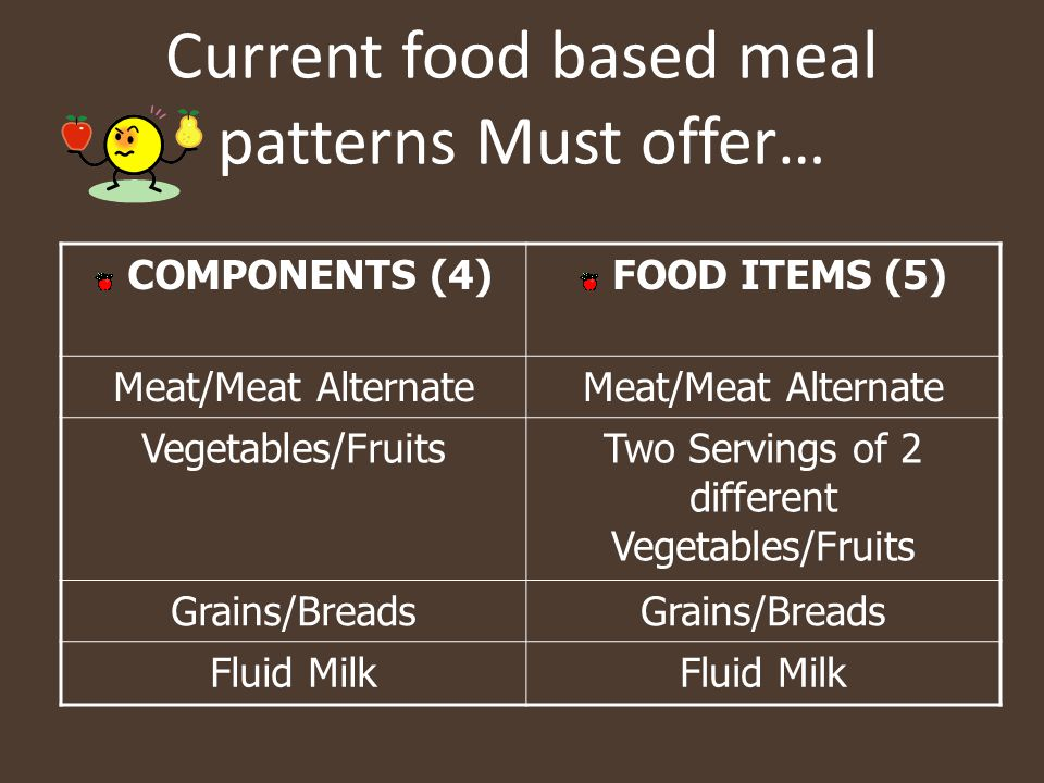 Current food based meal patterns Must offer…