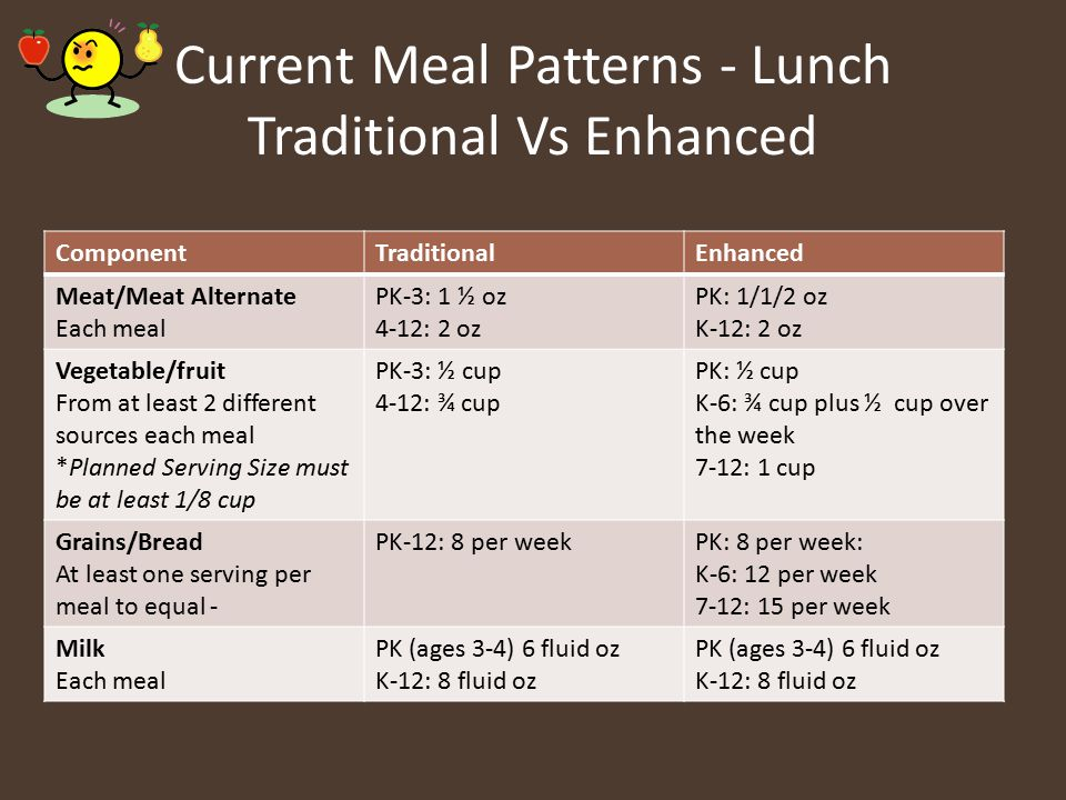 Current Meal Patterns - Lunch Traditional Vs Enhanced