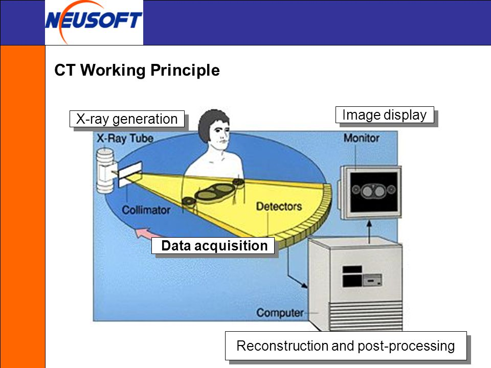 Principles Of Data Acquisition Experiment : Computed tomography ppt video online download