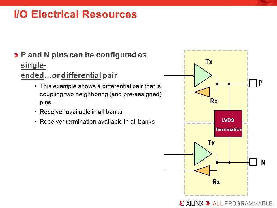 I/O Electrical Resources