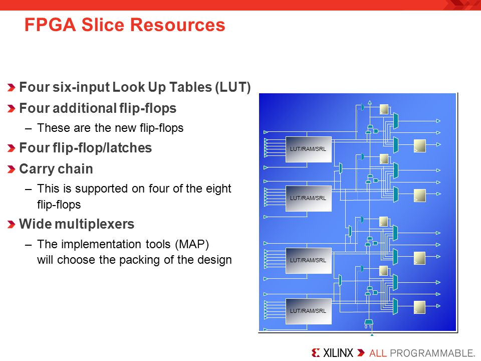 FPGA Slice Resources Four six-input Look Up Tables (LUT)