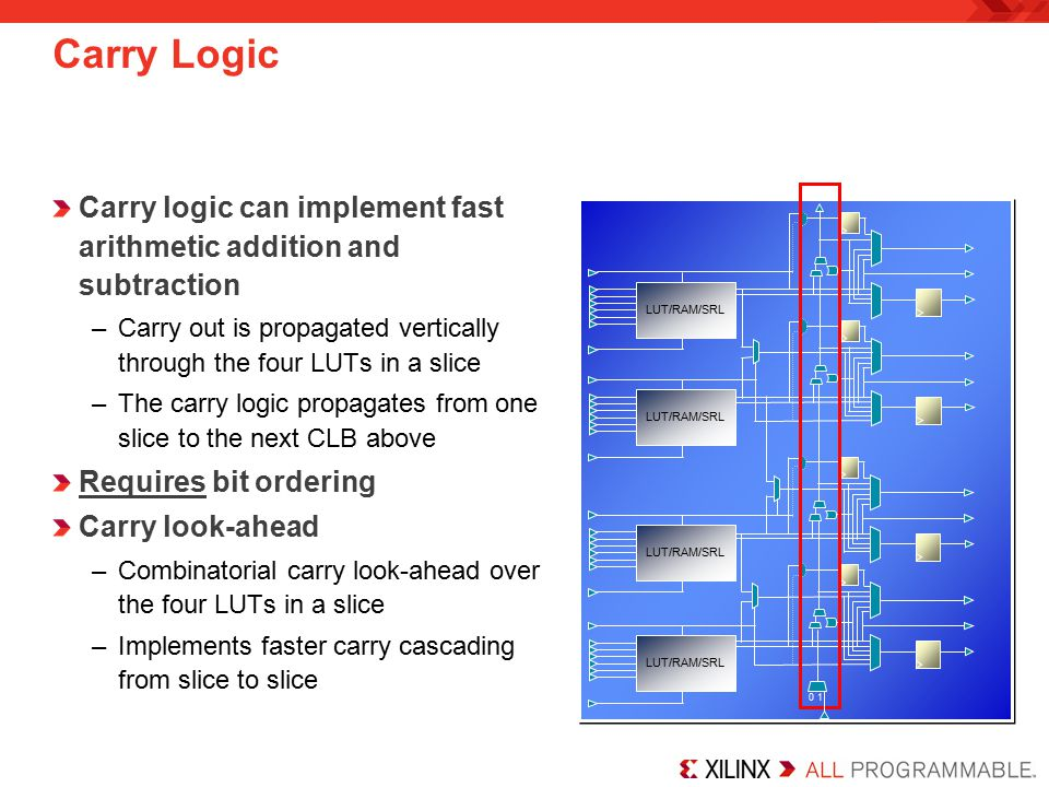 Carry Logic Carry logic can implement fast arithmetic addition and subtraction. Carry out is propagated vertically through the four LUTs in a slice.