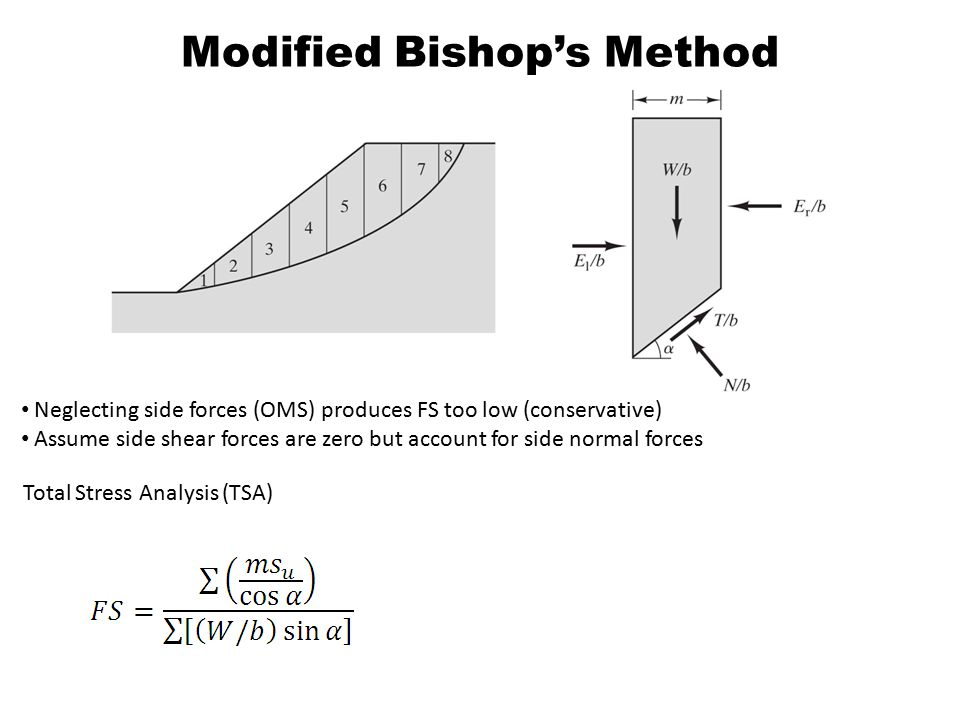 Modified Bishop's Method