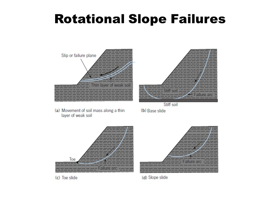 Rotational Slope Failures