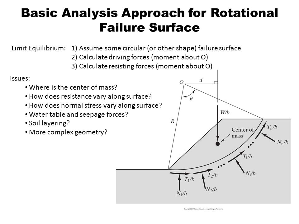 Basic Analysis Approach for Rotational Failure Surface