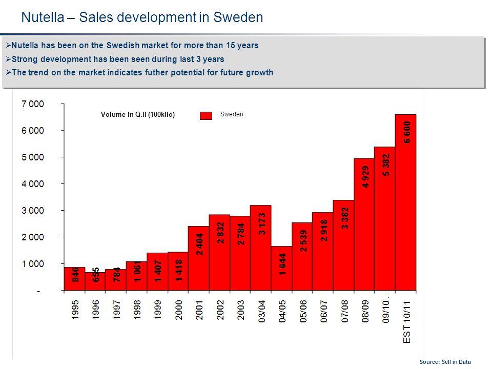 Nutella – Sales development in Sweden