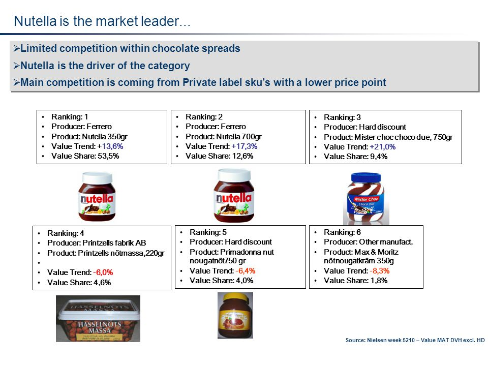 Nutella is the market leader...