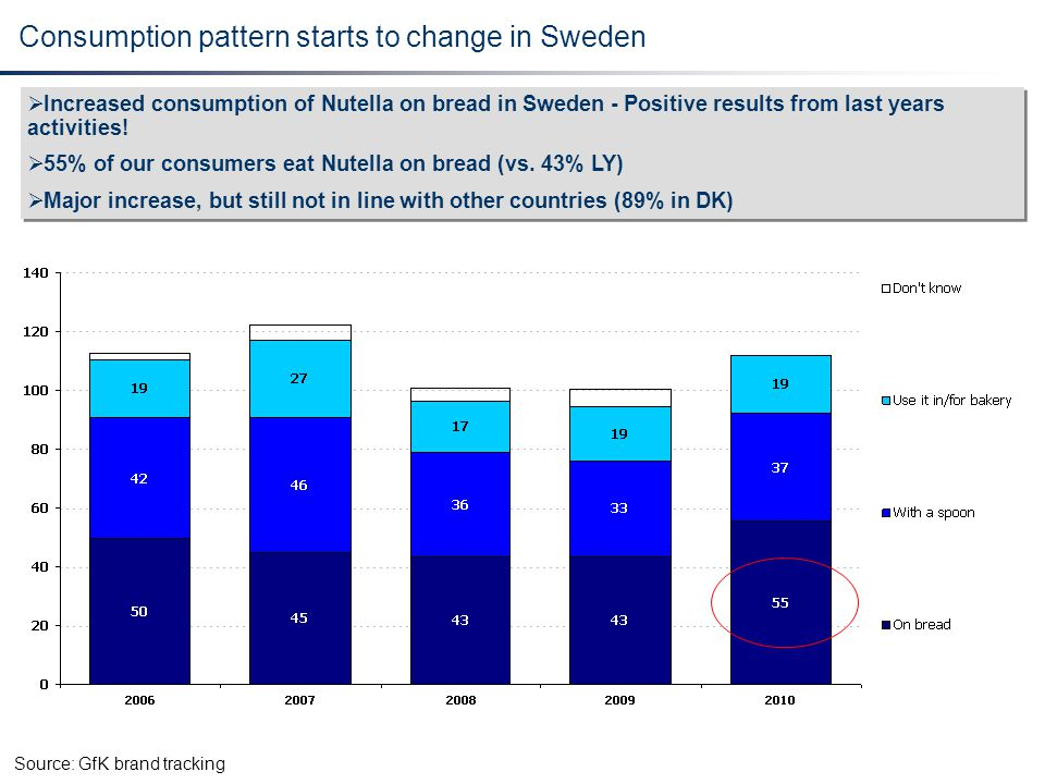 Consumption pattern starts to change in Sweden