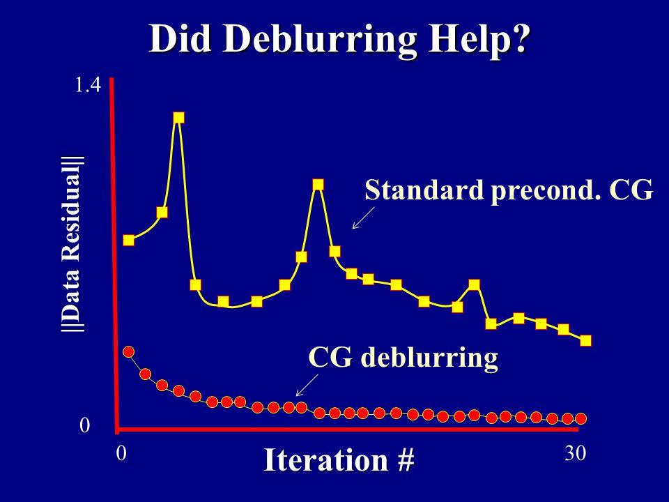 Did Deblurring Help Iteration # Standard precond. CG CG deblurring