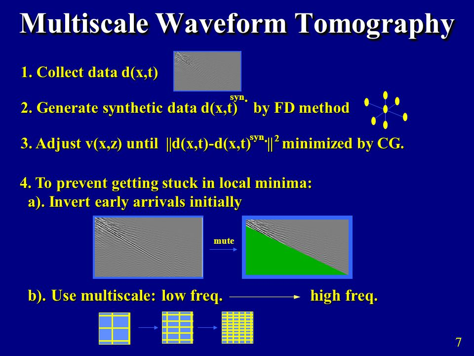Multiscale Waveform Tomography