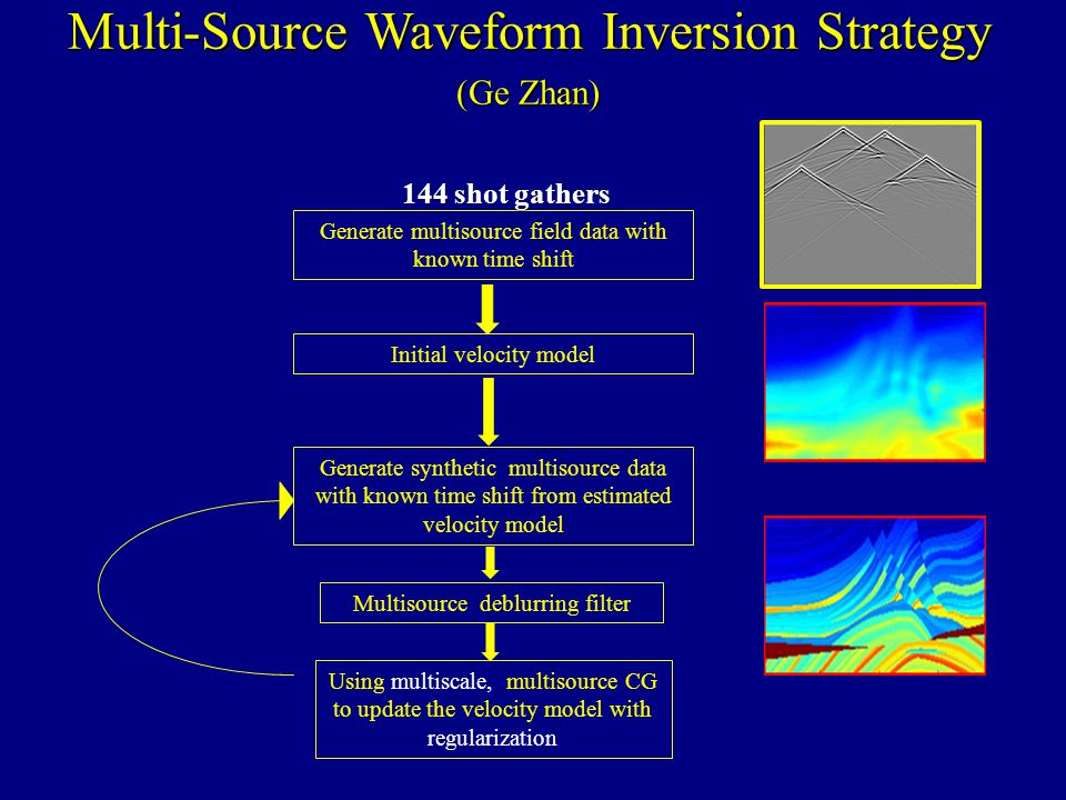 Multi-Source Waveform Inversion Strategy