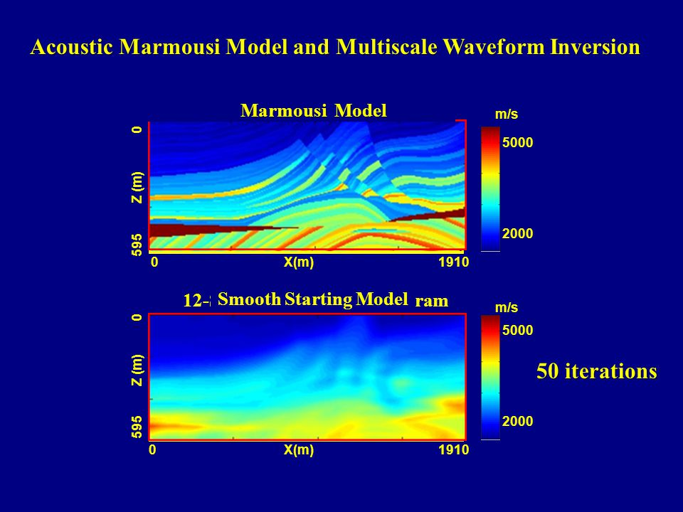 Acoustic Marmousi Model and Multiscale Waveform Inversion