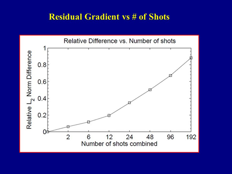 Residual Gradient vs # of Shots