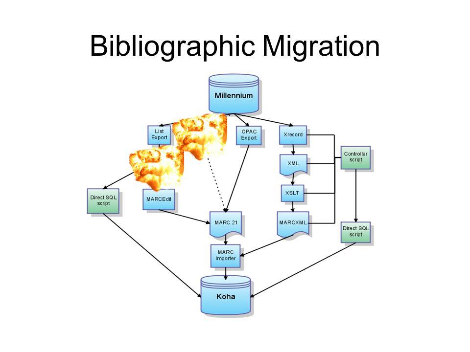 Bibliographic Migration