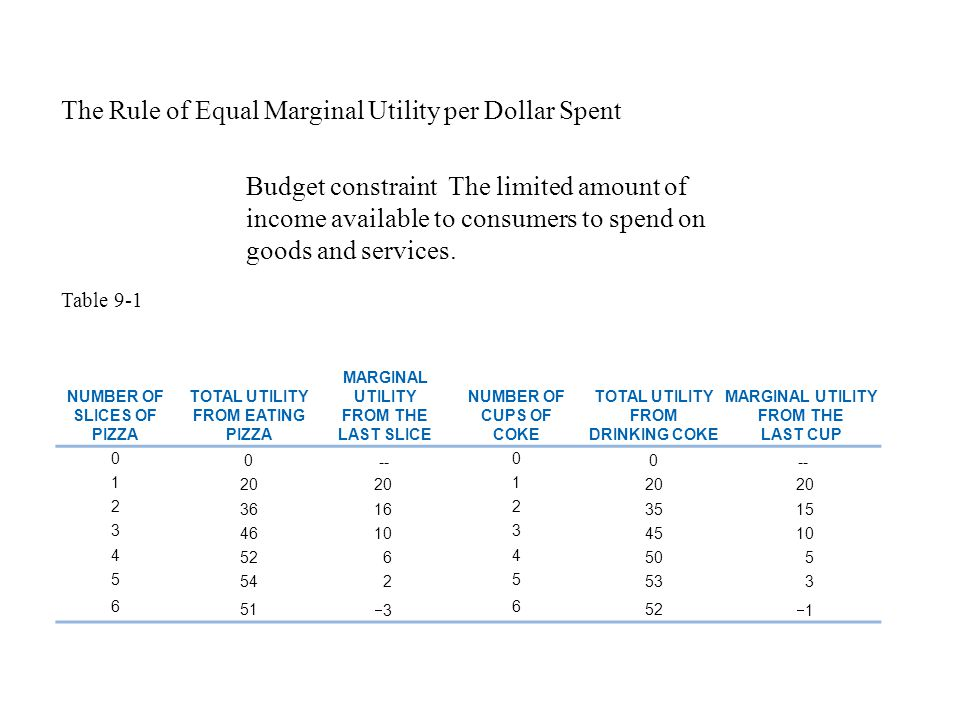 The Rule of Equal Marginal Utility per Dollar Spent