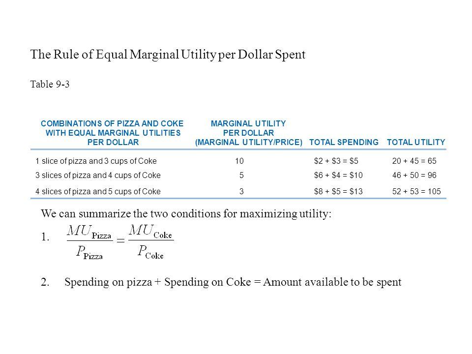 MARGINAL UTILITY PER DOLLAR (MARGINAL UTILITY/PRICE)