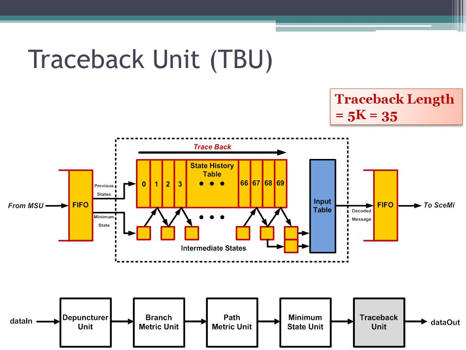 Traceback Unit (TBU) Traceback Length = 5K = 35