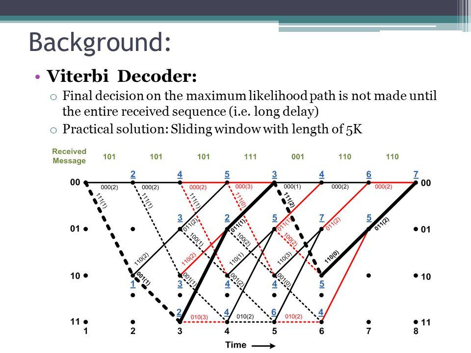 Background: Viterbi Decoder: