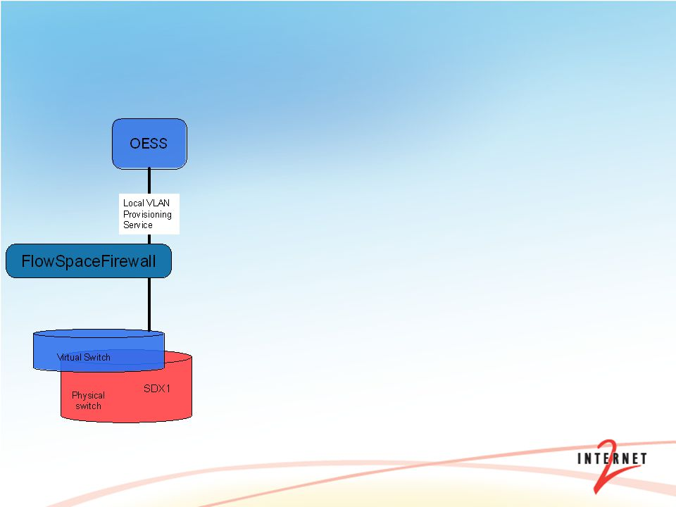 An SDX is a next generation Independent Exchange Point (IXP)