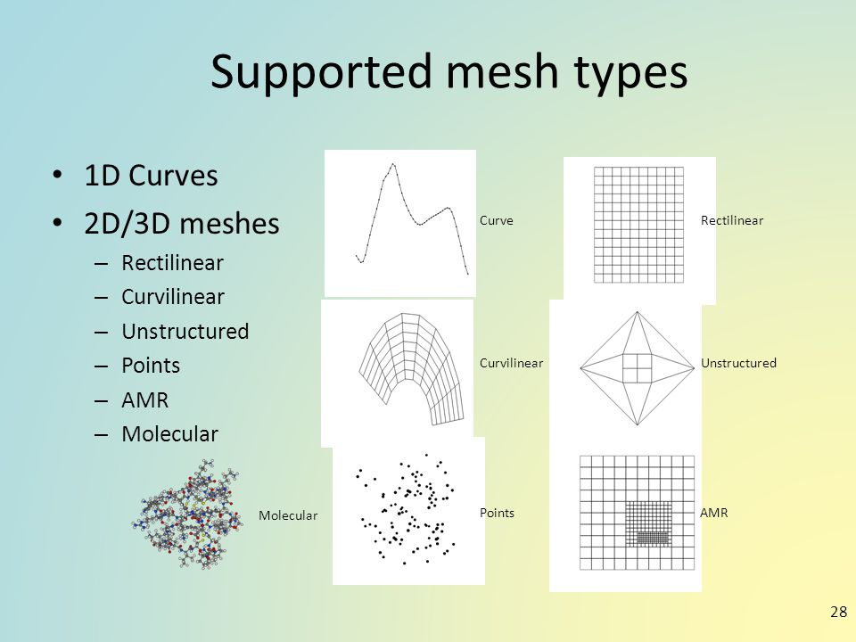 Supported mesh types 1D Curves 2D/3D meshes Rectilinear Curvilinear