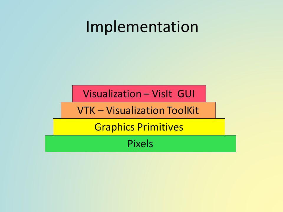 Implementation Visualization – VisIt GUI VTK – Visualization ToolKit