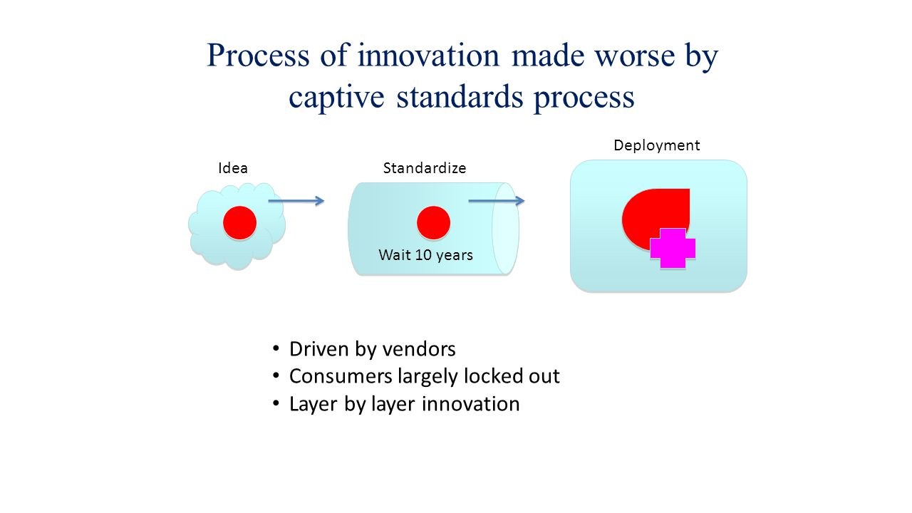Process of innovation made worse by captive standards process