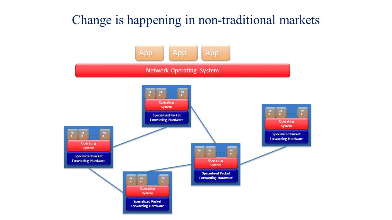 Change is happening in non-traditional markets