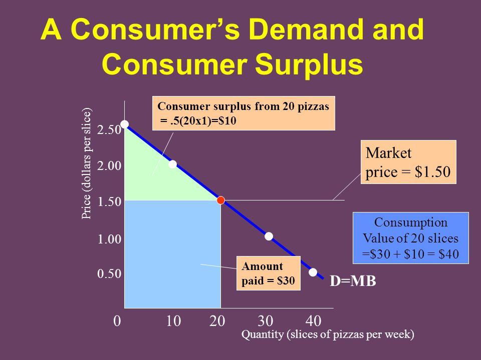 A Consumer's Demand and Consumer Surplus