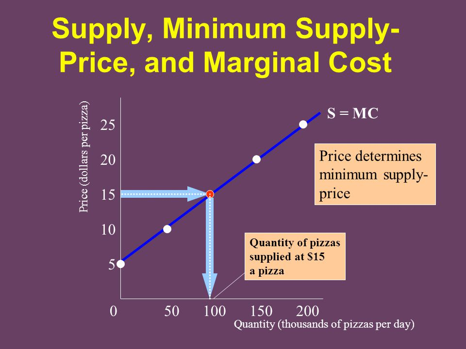Supply, Minimum Supply-Price, and Marginal Cost