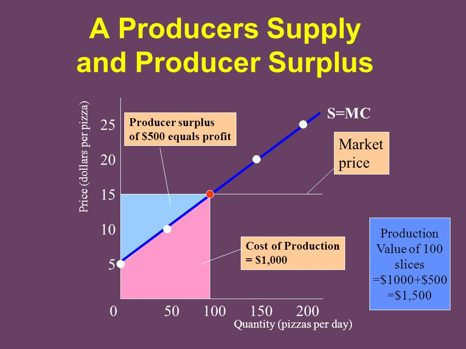 A Producers Supply and Producer Surplus
