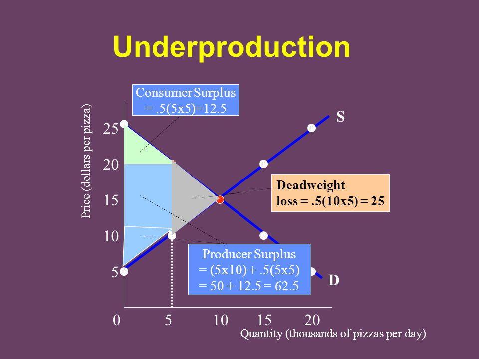 Underproduction S 25 20 15 10 5 D 0 5 10 15 20 Consumer Surplus