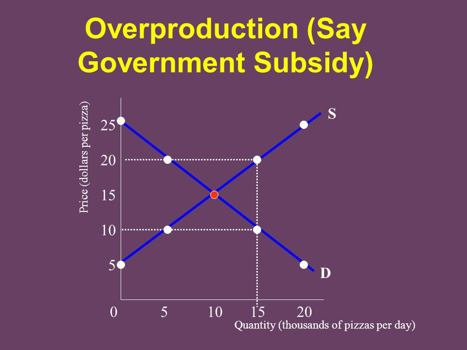 Overproduction (Say Government Subsidy)
