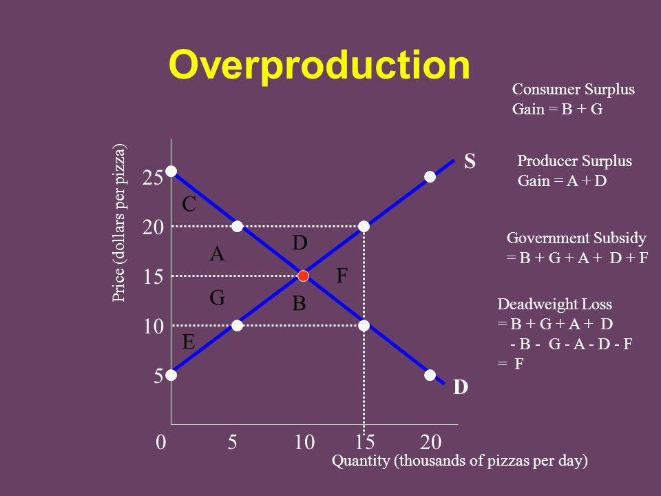 Overproduction S 25 C 20 D A 15 F G B 10 E 5 D 0 5 10 15 20