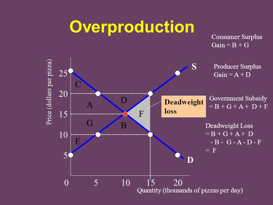 Overproduction S 25 C 20 D A 15 F G B 10 E 5 D 0 5 10 15 20 Deadweight