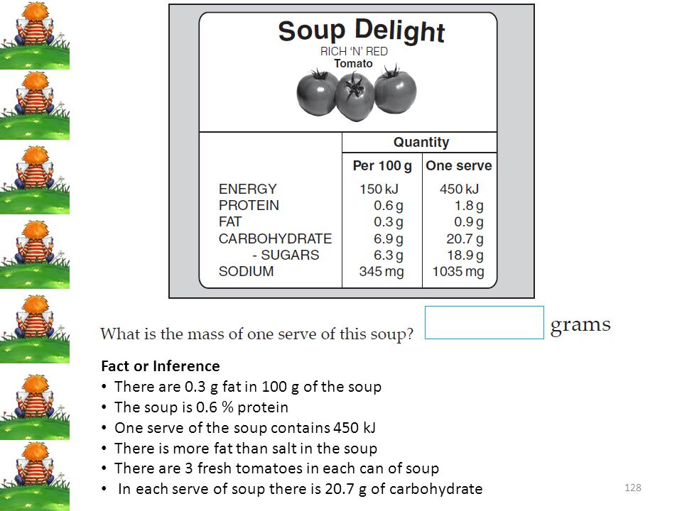 Fact or Inference There are 0.3 g fat in 100 g of the soup. The soup is 0.6 % protein. One serve of the soup contains 450 kJ.