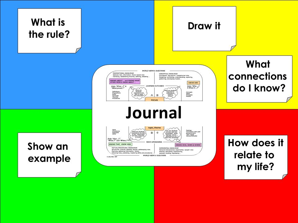 Journal What is Draw it the rule What connections do I know Show an