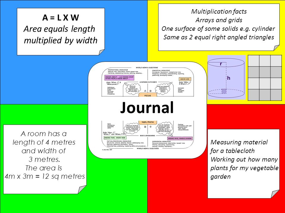 Journal A = L X W Area equals length multiplied by width