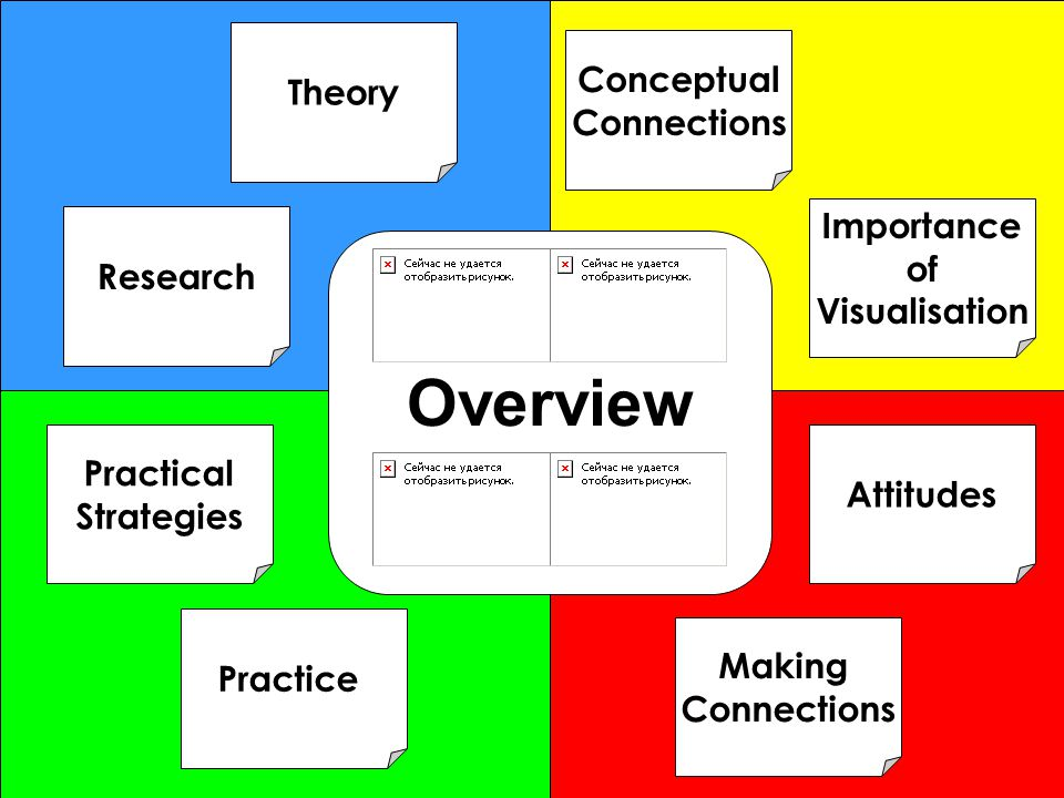 Overview Theory Conceptual Connections Importance of Research