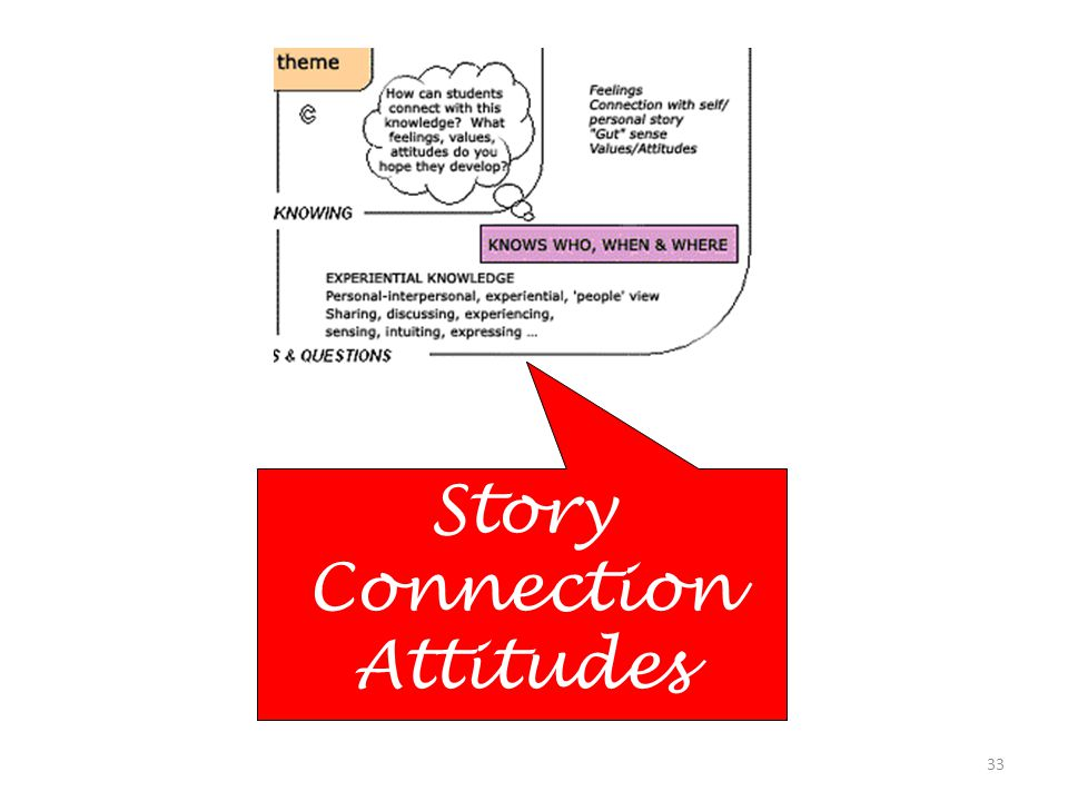 Story Connection Attitudes