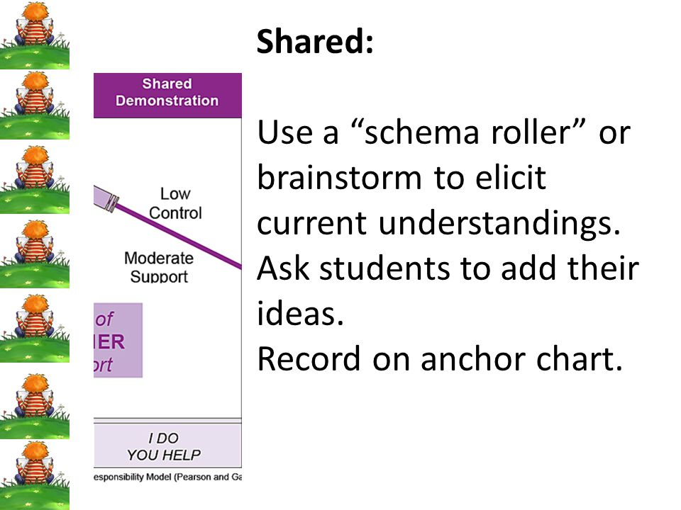 Shared: Use a schema roller or brainstorm to elicit current understandings. Ask students to add their ideas.