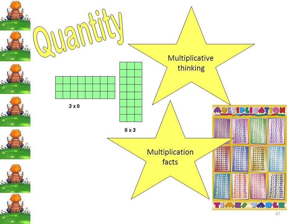 Multiplicative thinking Quantity Multiplication facts