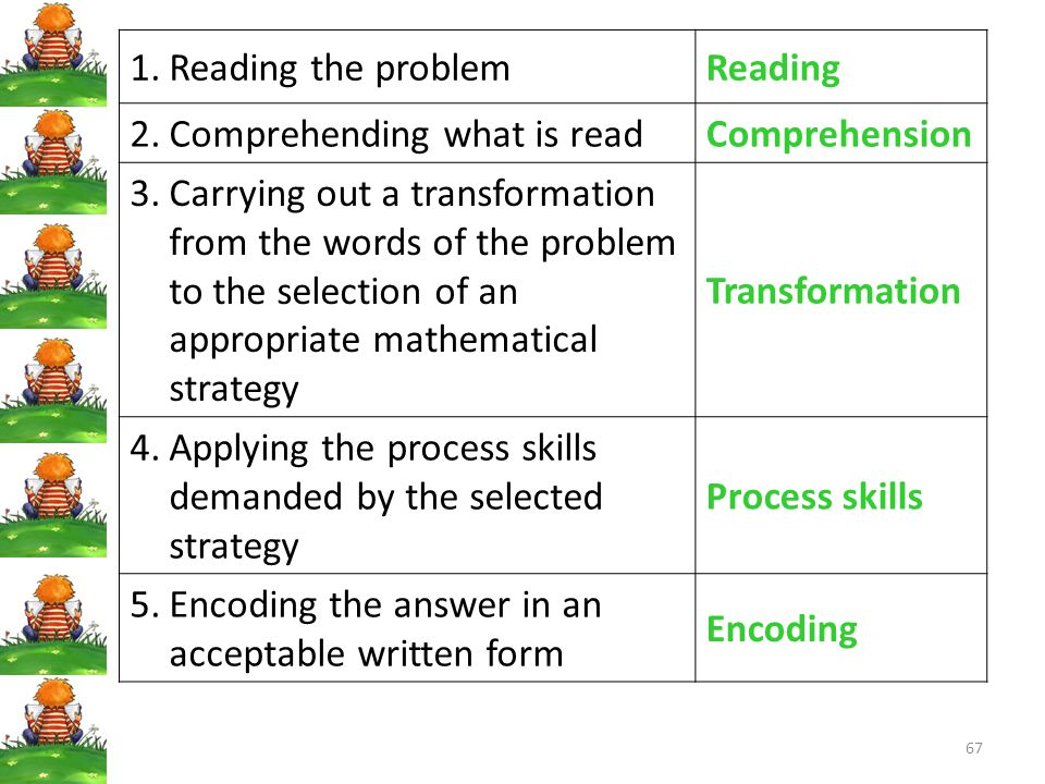 Reading the problem Reading. Comprehending what is read. Comprehension.