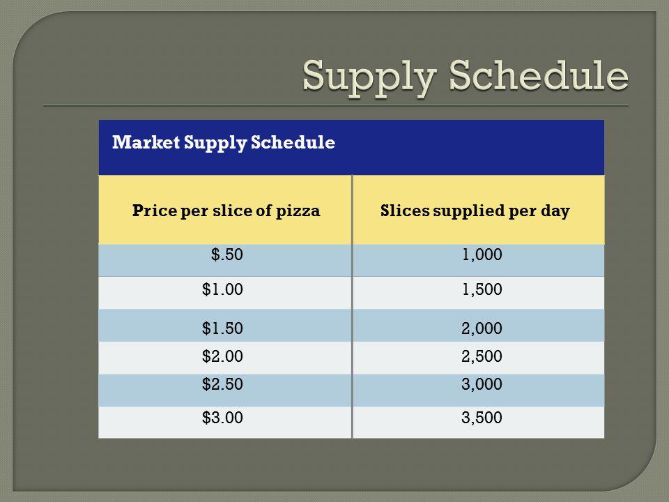Price per slice of pizza Slices supplied per day