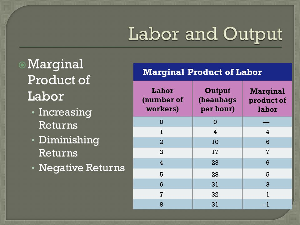Labor and Output Marginal Product of Labor Increasing Returns