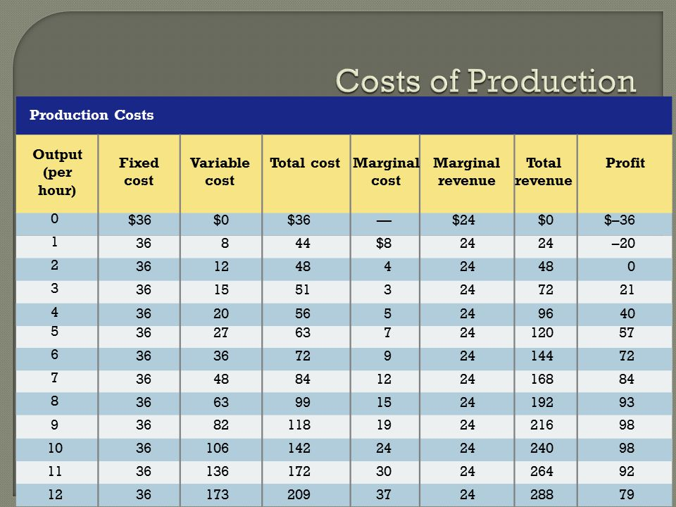 Costs of Production Production Costs Total revenue Profit